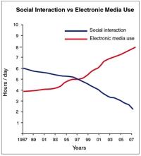 Udviklingen i hhv social interaktion og brug af elektroniske medier